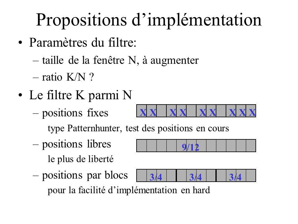 Propositions dimplémentation Paramètres du filtre: –taille de la fenêtre N, à augmenter –ratio K/N ? Le filtre K parmi N –positions fixes type Pattern
