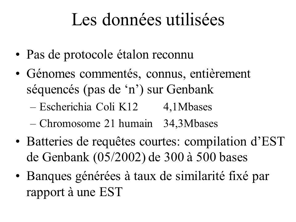 Les données utilisées Pas de protocole étalon reconnu Génomes commentés, connus, entièrement séquencés (pas de n) sur Genbank –Escherichia Coli K124,1Mbases –Chromosome 21 humain34,3Mbases Batteries de requêtes courtes: compilation dEST de Genbank (05/2002) de 300 à 500 bases Banques générées à taux de similarité fixé par rapport à une EST