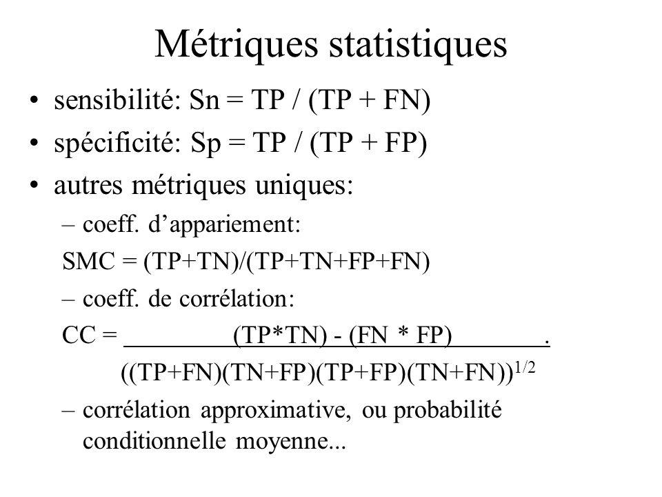 Métriques statistiques sensibilité: Sn = TP / (TP + FN) spécificité: Sp = TP / (TP + FP) autres métriques uniques: –coeff. dappariement: SMC = (TP+TN)