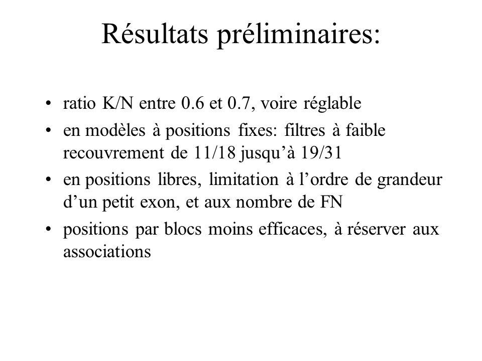 Résultats préliminaires: ratio K/N entre 0.6 et 0.7, voire réglable en modèles à positions fixes: filtres à faible recouvrement de 11/18 jusquà 19/31