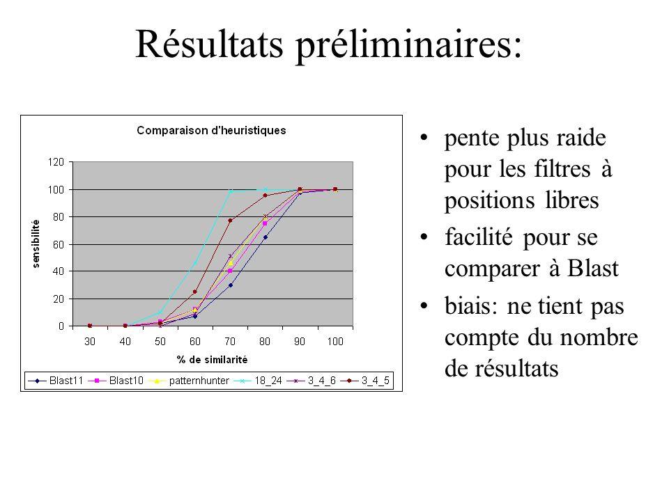 Résultats préliminaires: pente plus raide pour les filtres à positions libres facilité pour se comparer à Blast biais: ne tient pas compte du nombre de résultats