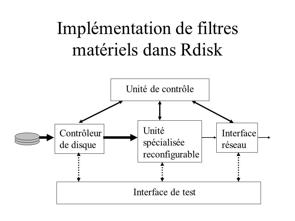 Implémentation de filtres matériels dans Rdisk Contrôleur de disque Interface réseau Unité spécialisée reconfigurable Unité de contrôle Interface de t