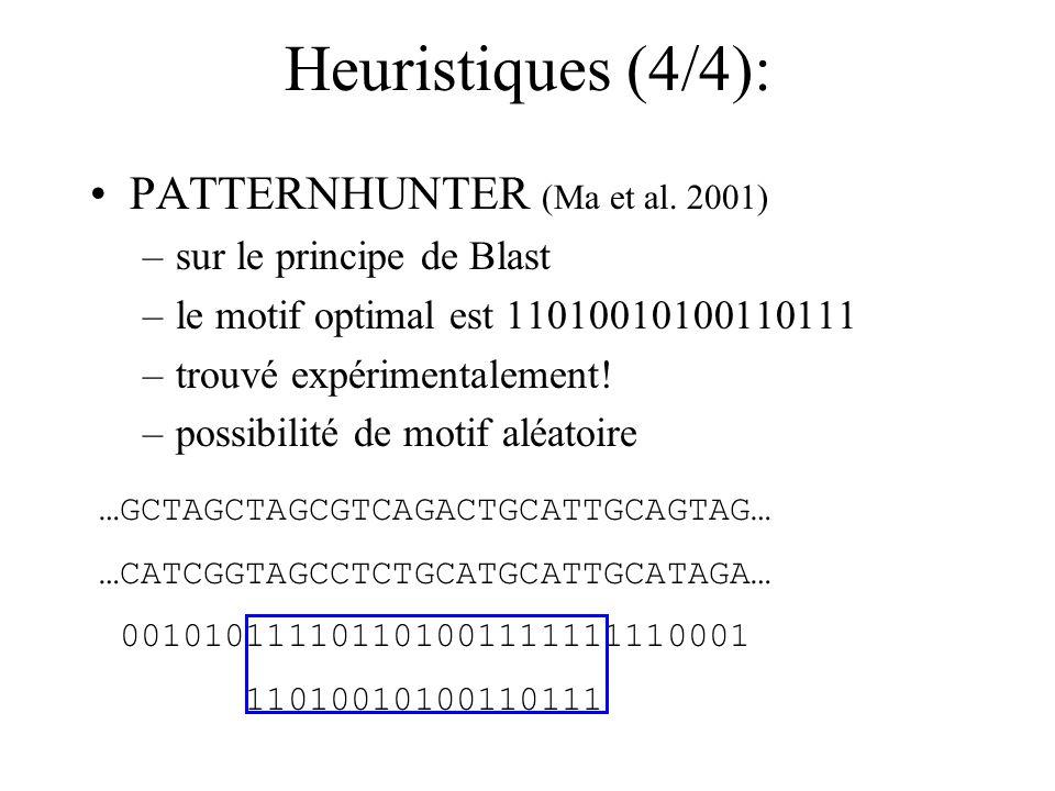 Heuristiques (4/4): PATTERNHUNTER (Ma et al. 2001) –sur le principe de Blast –le motif optimal est 11010010100110111 –trouvé expérimentalement! –possi