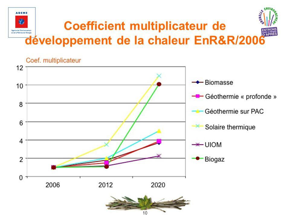 10 Coefficient multiplicateur de développement de la chaleur EnR&R/2006