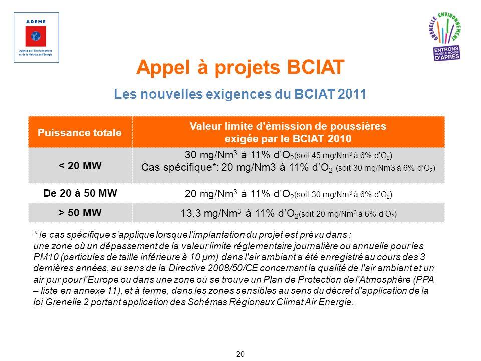 Appel à projets BCIAT 20 Les nouvelles exigences du BCIAT 2011 Puissance totale Valeur limite démission de poussières exigée par le BCIAT 2010 < 20 MW
