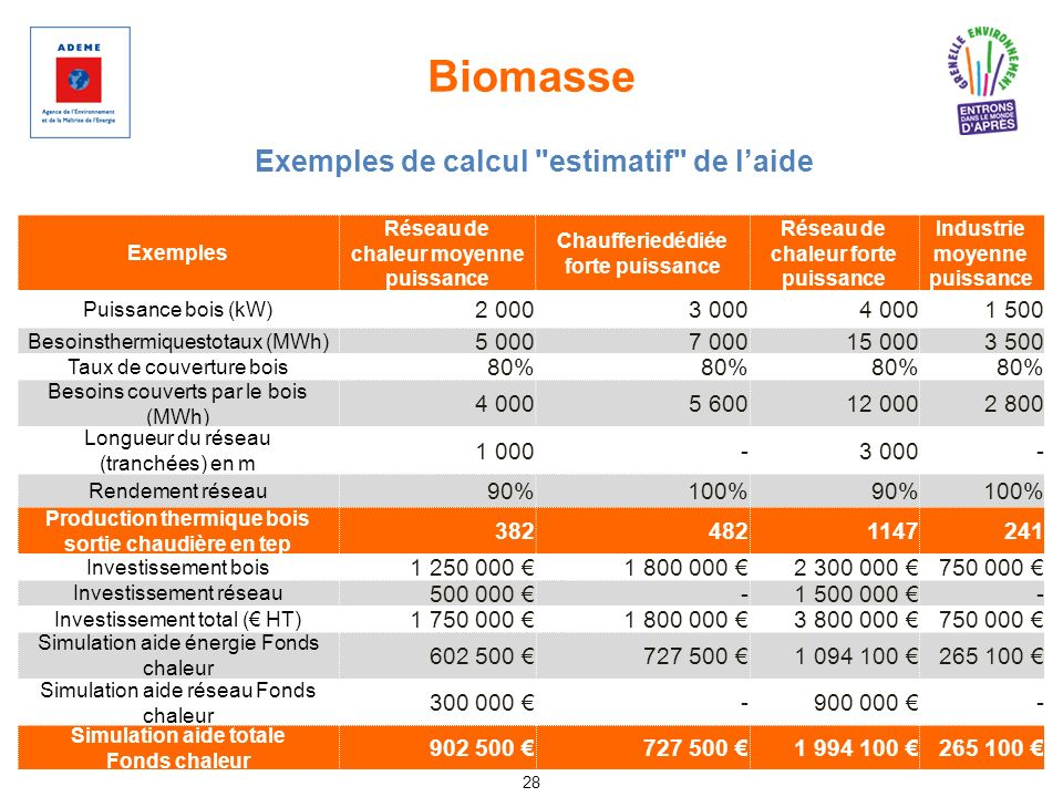 Biomasse 28 Exemples de calcul