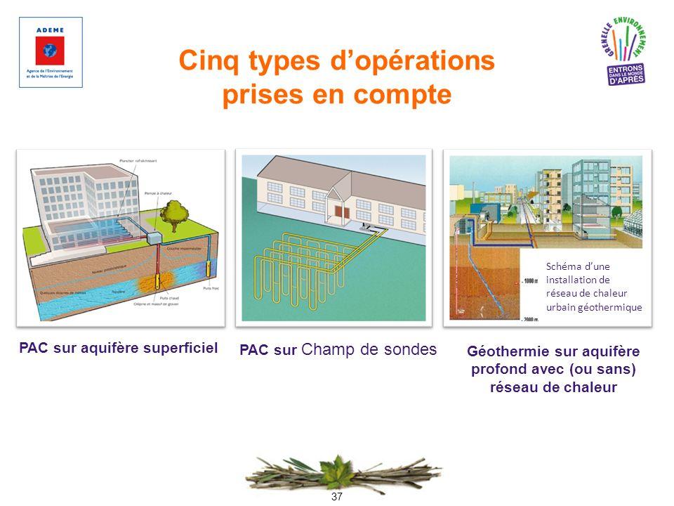 37 Cinq types dopérations prises en compte Schéma dune installation de réseau de chaleur urbain géothermique PAC sur aquifère superficiel PAC sur Cham