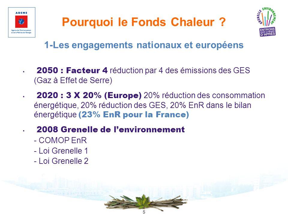 5 Pourquoi le Fonds Chaleur ? 2050 : Facteur 4 réduction par 4 des émissions des GES (Gaz à Effet de Serre) 2020 : 3 X 20% (Europe) 20% réduction des