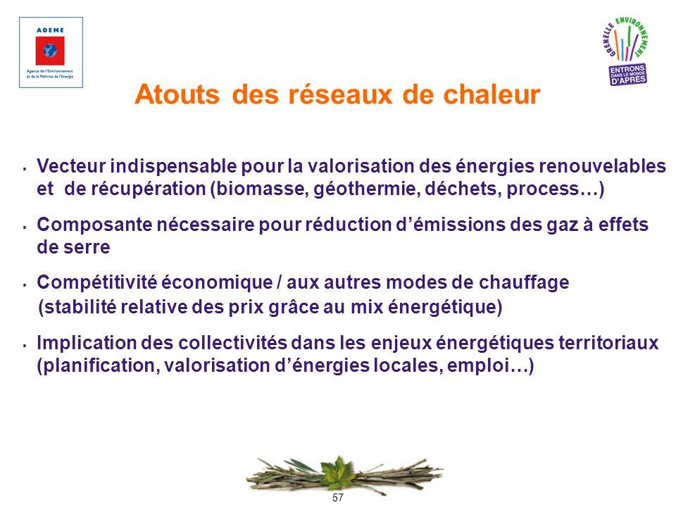 57 Atouts des réseaux de chaleur Vecteur indispensable pour la valorisation des énergies renouvelables et de récupération (biomasse, géothermie, déche