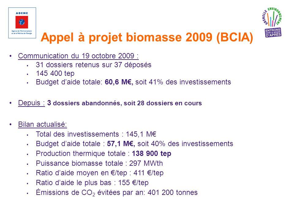 Communication du 19 octobre 2009 : 31 dossiers retenus sur 37 déposés 145 400 tep Budget daide totale: 60,6 M, soit 41% des investissements Depuis : 3