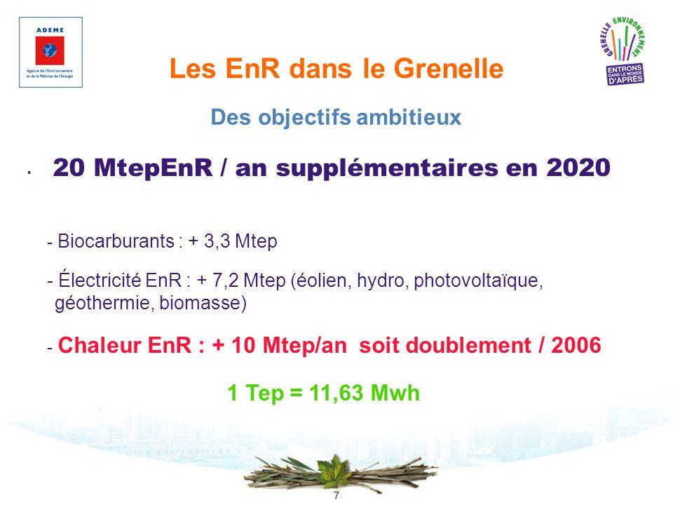 7 Les EnR dans le Grenelle 20 MtepEnR / an supplémentaires en 2020 - Biocarburants : + 3,3 Mtep - Électricité EnR : + 7,2 Mtep (éolien, hydro, photovo
