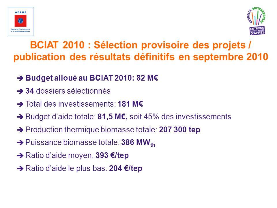 BCIAT 2010 : Sélection provisoire des projets / publication des résultats définitifs en septembre 2010 Budget alloué au BCIAT 2010: 82 M 34 dossiers s