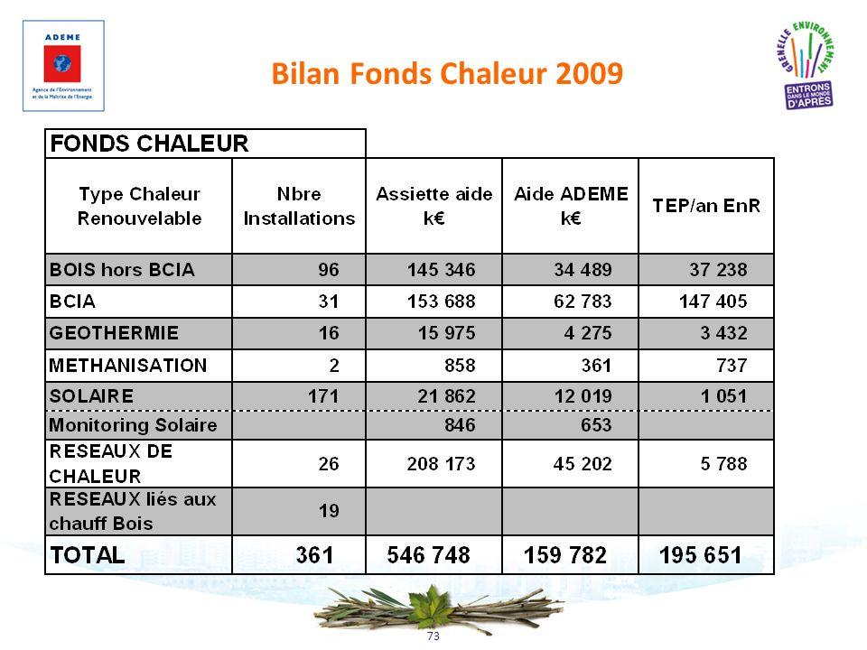 73 Bilan Fonds Chaleur 2009