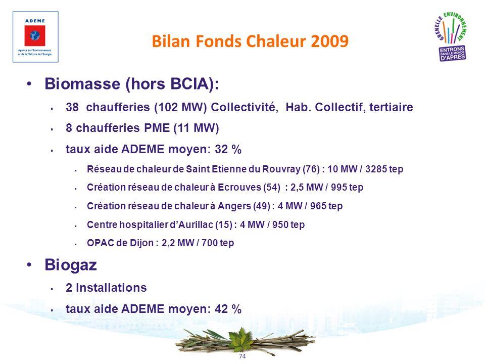 74 Bilan Fonds Chaleur 2009 Biomasse (hors BCIA): 38 chaufferies (102 MW) Collectivité, Hab. Collectif, tertiaire 8 chaufferies PME (11 MW) taux aide