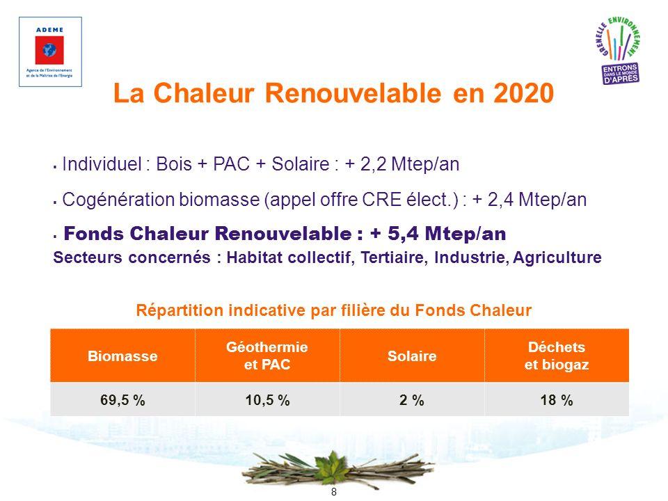 8 La Chaleur Renouvelable en 2020 Individuel : Bois + PAC + Solaire : + 2,2 Mtep/an Cogénération biomasse (appel offre CRE élect.) : + 2,4 Mtep/an Fon