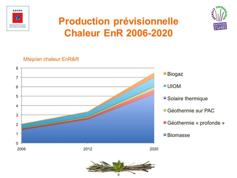 9 Production prévisionnelle Chaleur EnR 2006-2020