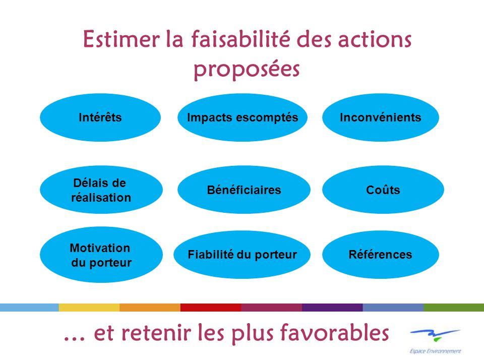 Estimer la faisabilité des actions proposées Intérêts Impacts escomptés Coûts Motivation du porteur Bénéficiaires Inconvénients Délais de réalisation