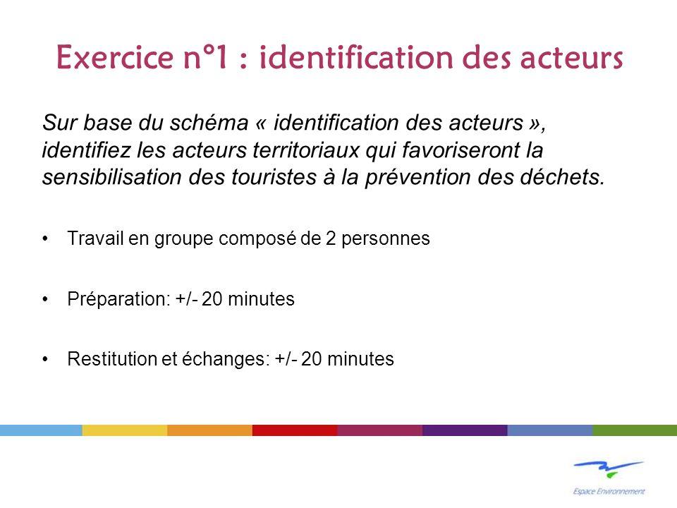 Exercice n°1 : identification des acteurs Sur base du schéma « identification des acteurs », identifiez les acteurs territoriaux qui favoriseront la s