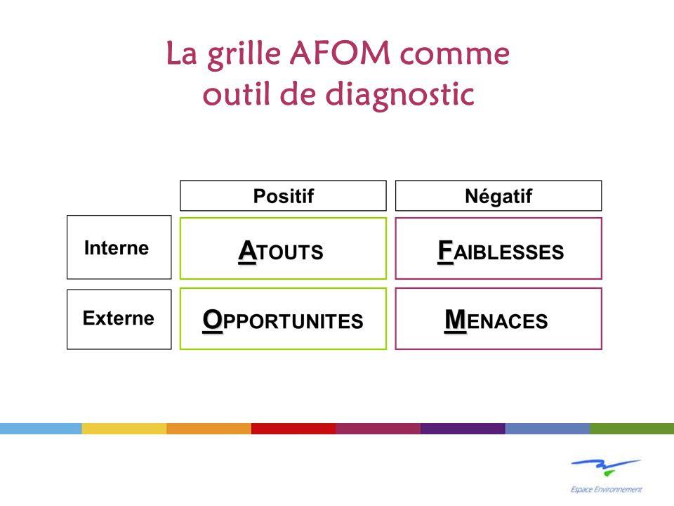 La grille AFOM comme outil de diagnostic