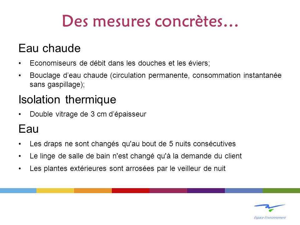 Des mesures concrètes… Eau chaude Economiseurs de débit dans les douches et les éviers; Bouclage deau chaude (circulation permanente, consommation ins