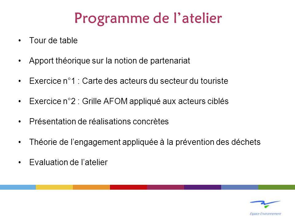 Programme de latelier Tour de table Apport théorique sur la notion de partenariat Exercice n°1 : Carte des acteurs du secteur du touriste Exercice n°2