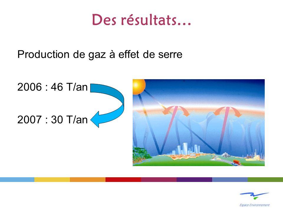 Des résultats… Production de gaz à effet de serre 2006 : 46 T/an 2007 : 30 T/an