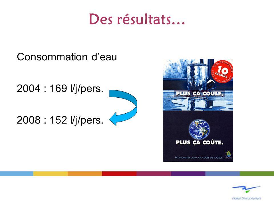 Des résultats… Consommation deau 2004 : 169 l/j/pers. 2008 : 152 l/j/pers.