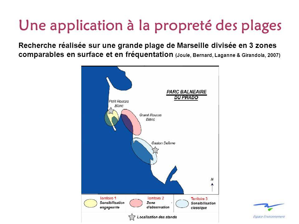 Une application à la propreté des plages Recherche réalisée sur une grande plage de Marseille divisée en 3 zones comparables en surface et en fréquent
