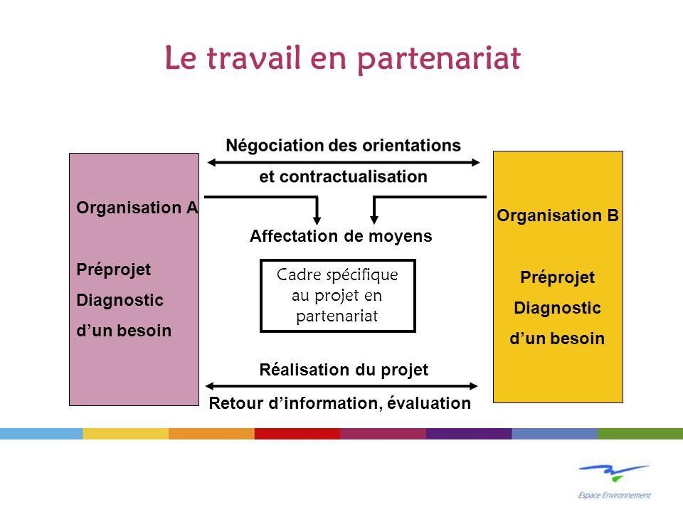 Le travail en partenariat Organisation A Préprojet Diagnostic dun besoin Organisation B Préprojet Diagnostic dun besoin Cadre spécifique au projet en