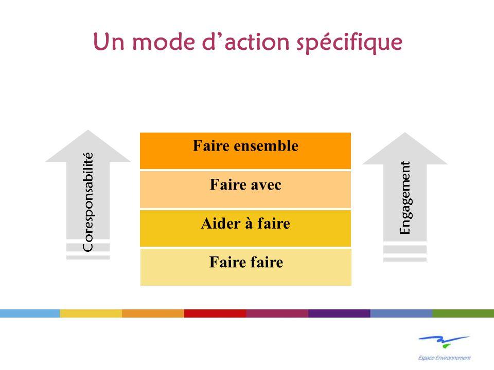 Un mode daction spécifique Faire faire Aider à faire Faire avec Faire ensemble Coresponsabilité Engagement