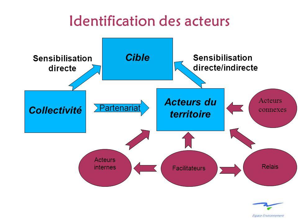 Identification des acteurs Cible Acteurs du territoire Collectivité Sensibilisation directe Partenariat Acteurs internes Relais Sensibilisation direct