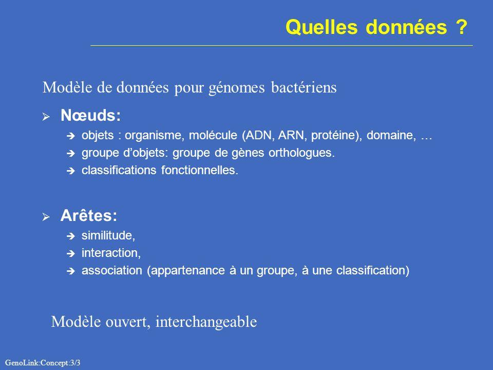Nœuds: objets : organisme, molécule (ADN, ARN, protéine), domaine, … groupe dobjets: groupe de gènes orthologues. classifications fonctionnelles. Arêt