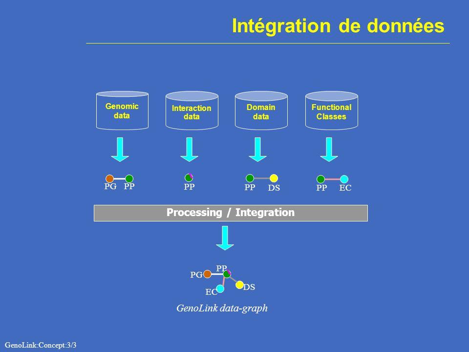 Processing / Integration Genomic data Interaction data Functional Classes Domain data PGPP DSPP EC GenoLink data-graph PG PP DS EC Intégration de donn
