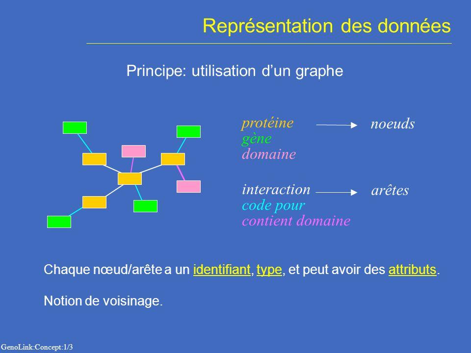 Représentation des données Principe: utilisation dun graphe contient domaine code pour interaction protéine noeuds arêtes gène domaine Chaque nœud/arê