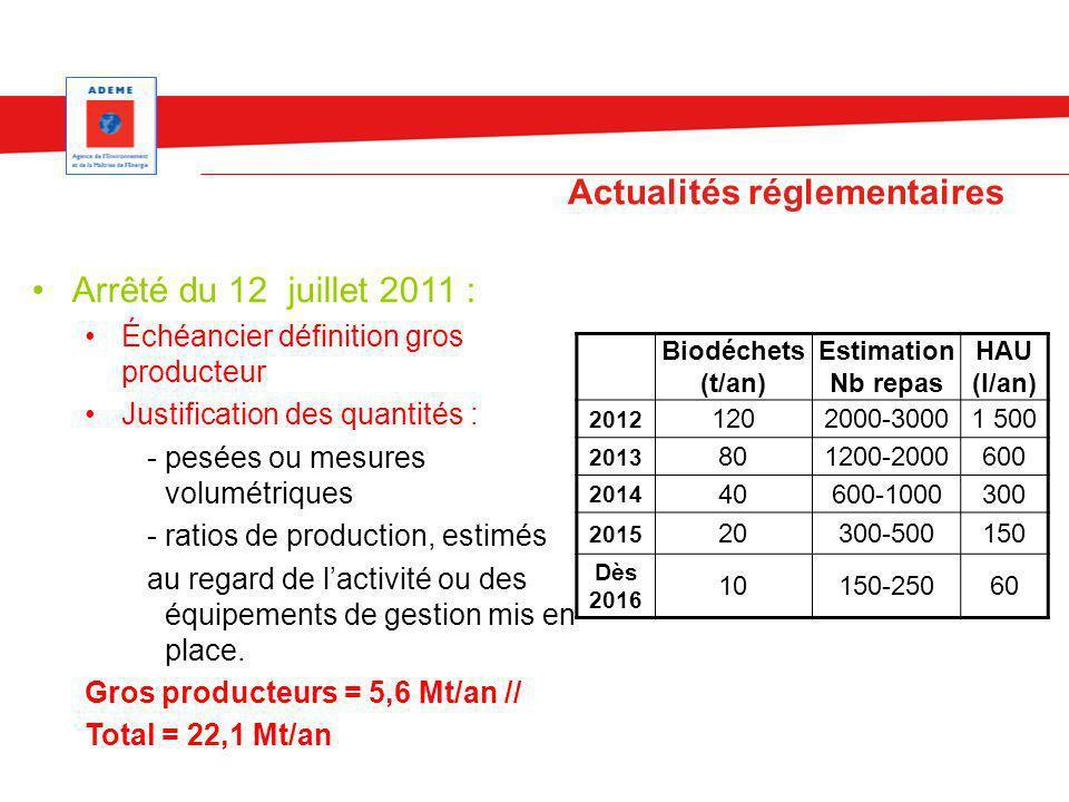 Actualités réglementaires Biodéchets (t/an) Estimation Nb repas HAU (l/an) 2012 1202000-30001 500 2013 801200-2000600 2014 40600-1000300 2015 20300-50