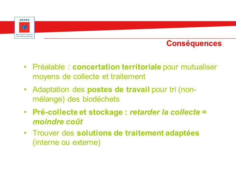 Conséquences Préalable : concertation territoriale pour mutualiser moyens de collecte et traitement Adaptation des postes de travail pour tri (non- mé