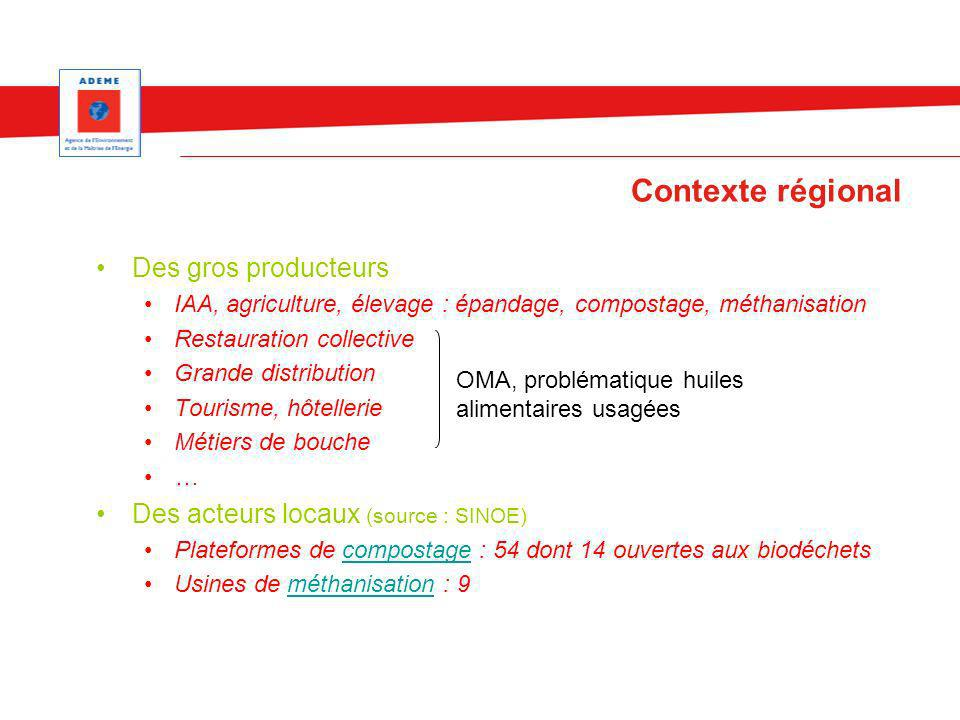 Contexte régional Des gros producteurs IAA, agriculture, élevage : épandage, compostage, méthanisation Restauration collective Grande distribution Tou