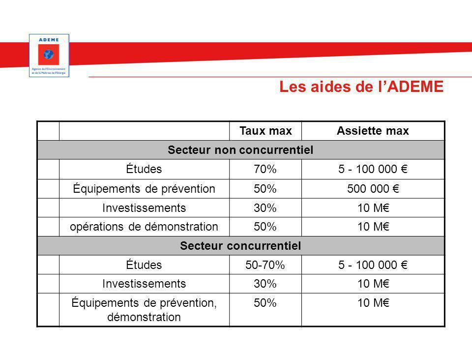 Les aides de lADEME Taux maxAssiette max Secteur non concurrentiel Études70%5 - 100 000 Équipements de prévention50%500 000 Investissements30%10 M opé