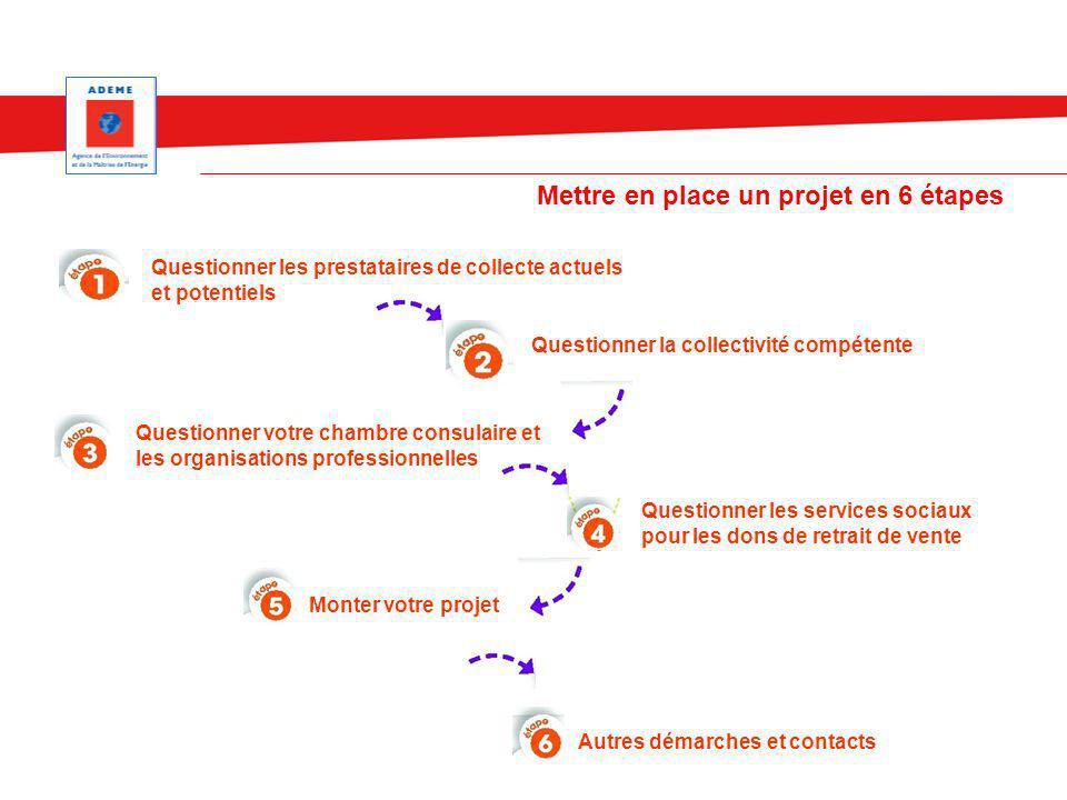 Mettre en place un projet en 6 étapes Questionner les prestataires de collecte actuels et potentiels Questionner la collectivité compétente Questionne