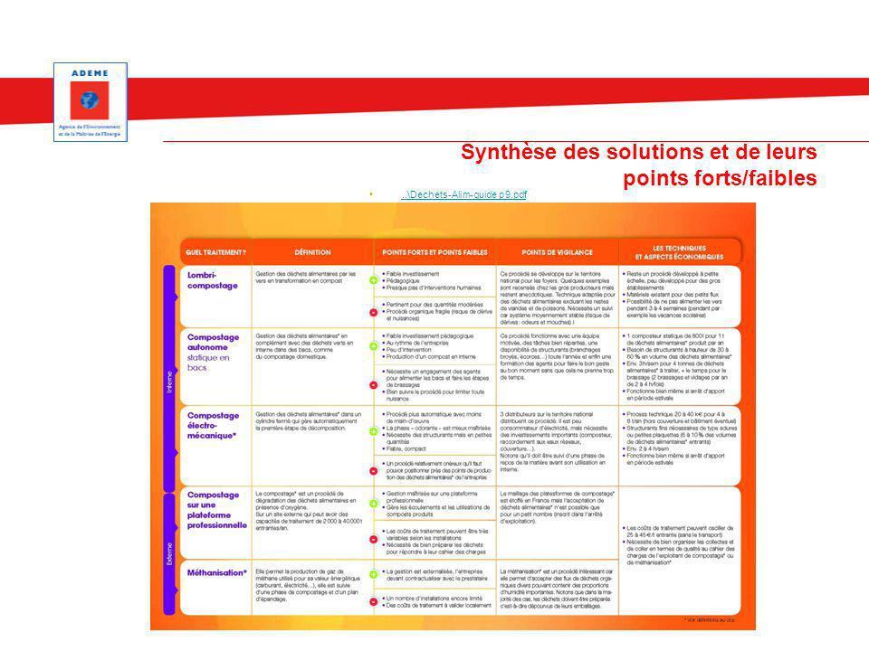 Synthèse des solutions et de leurs points forts/faibles..\Dechets-Alim-guide p9.pdf