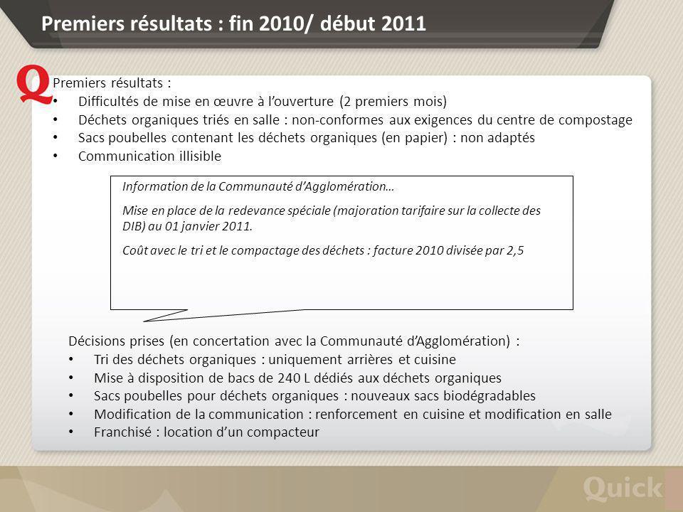 Premiers résultats : fin 2010/ début 2011 Premiers résultats : Difficultés de mise en œuvre à louverture (2 premiers mois) Déchets organiques triés en