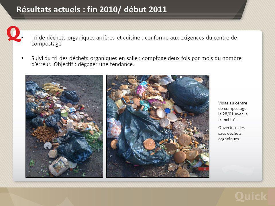 Résultats actuels : fin 2010/ début 2011 Tri de déchets organiques arrières et cuisine : conforme aux exigences du centre de compostage Suivi du tri d