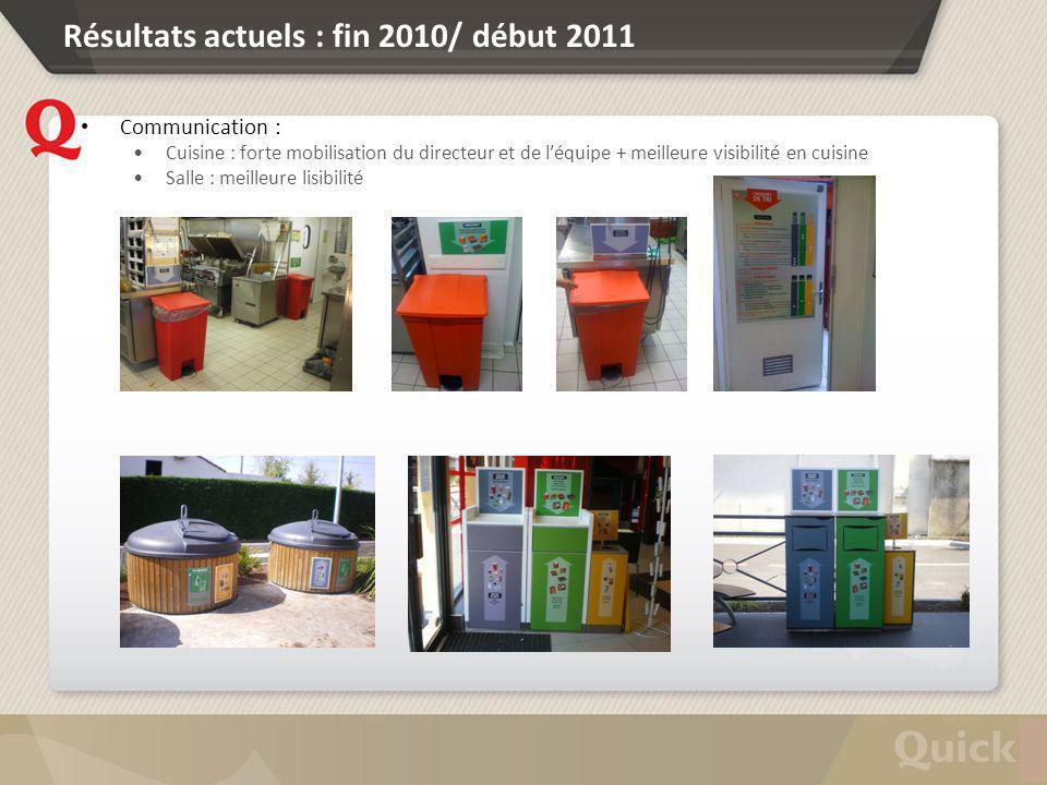 Résultats actuels : fin 2010/ début 2011 Communication : Cuisine : forte mobilisation du directeur et de léquipe + meilleure visibilité en cuisine Sal