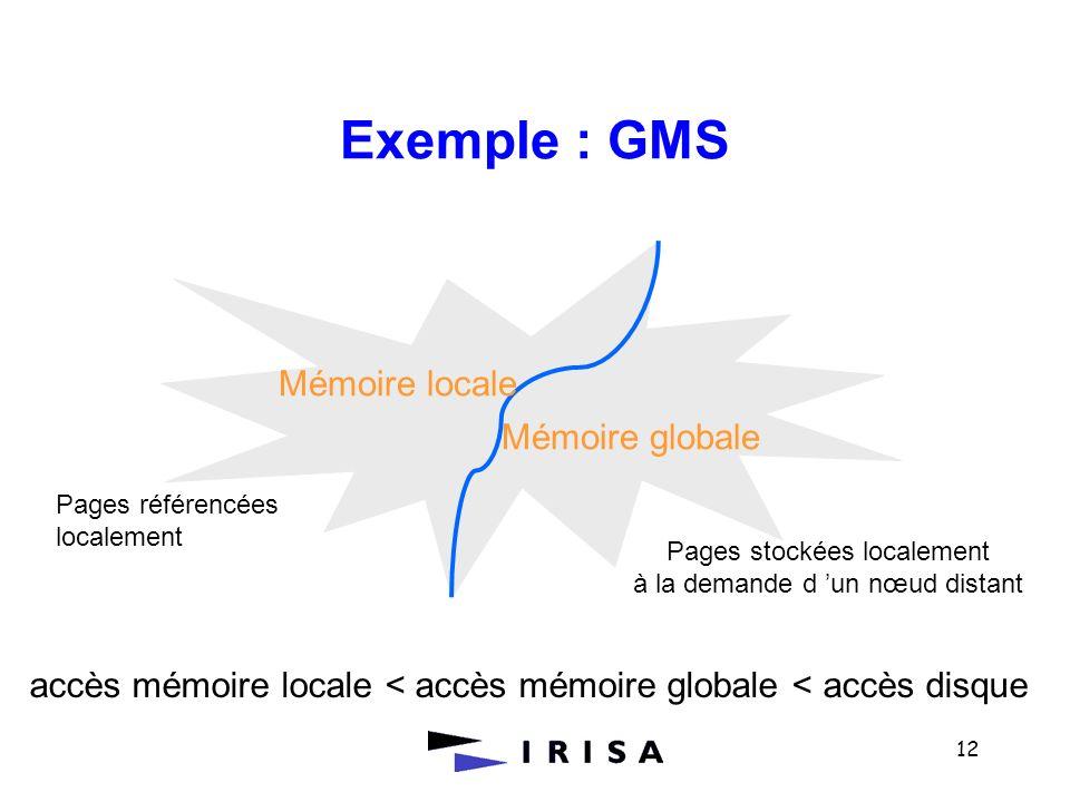 12 Exemple : GMS Mémoire locale Mémoire globale accès mémoire locale < accès mémoire globale < accès disque Pages référencées localement Pages stockée