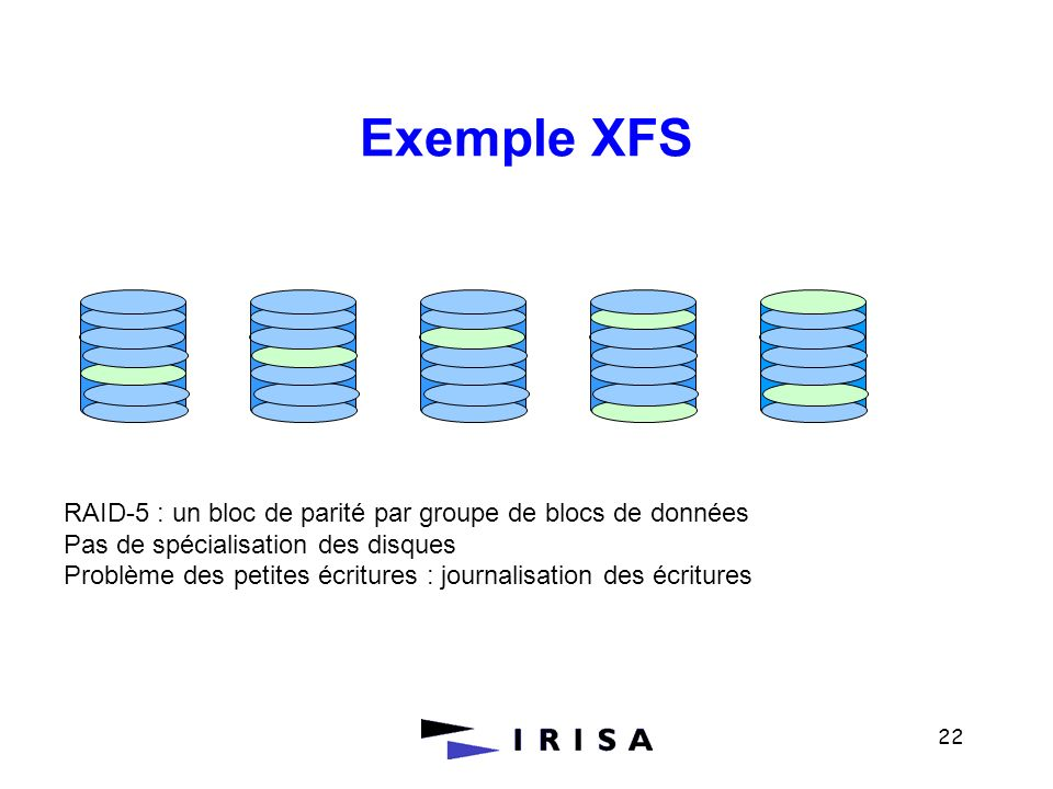 22 RAID-5 : un bloc de parité par groupe de blocs de données Pas de spécialisation des disques Problème des petites écritures : journalisation des écr