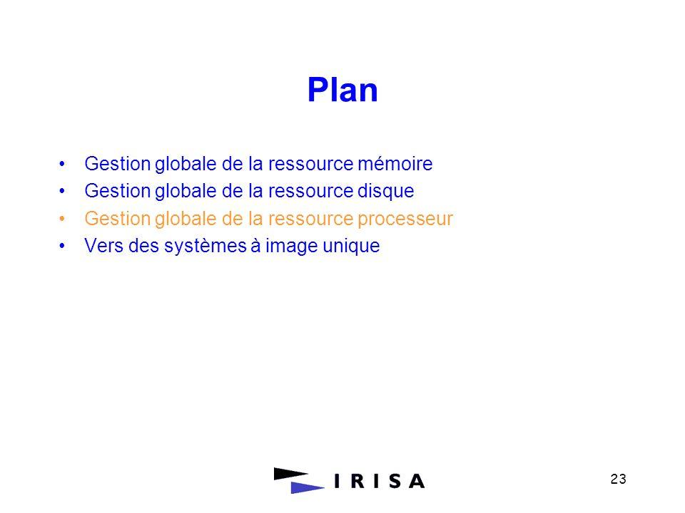 23 Plan Gestion globale de la ressource mémoire Gestion globale de la ressource disque Gestion globale de la ressource processeur Vers des systèmes à