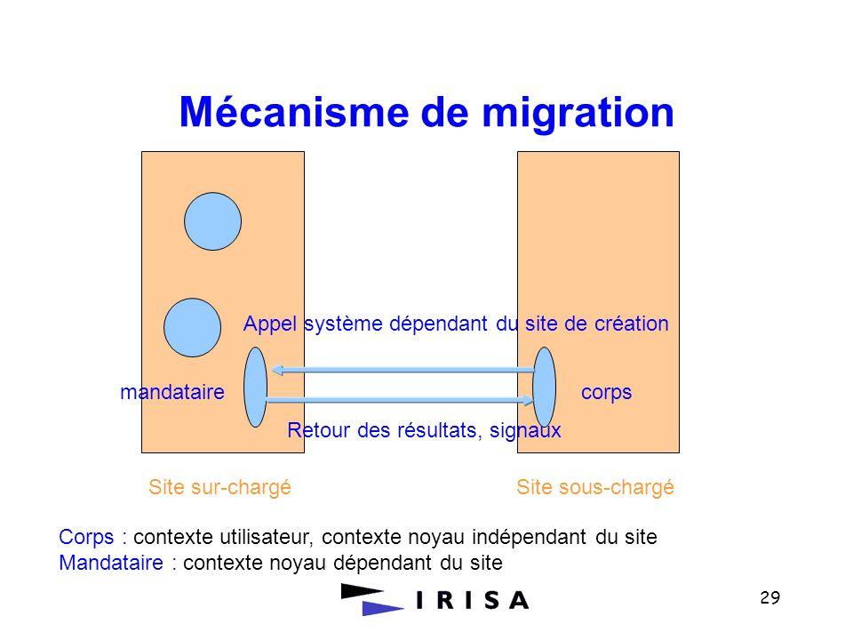 29 Mécanisme de migration Site sur-chargéSite sous-chargé mandataire corps Appel système dépendant du site de création Retour des résultats, signaux C