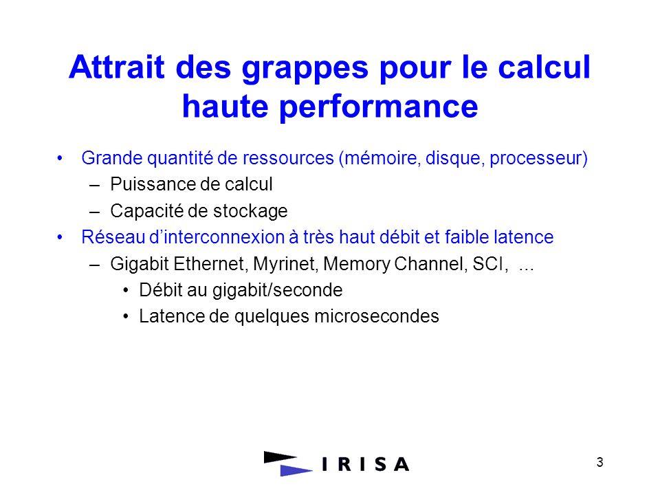3 Attrait des grappes pour le calcul haute performance Grande quantité de ressources (mémoire, disque, processeur) –Puissance de calcul –Capacité de s