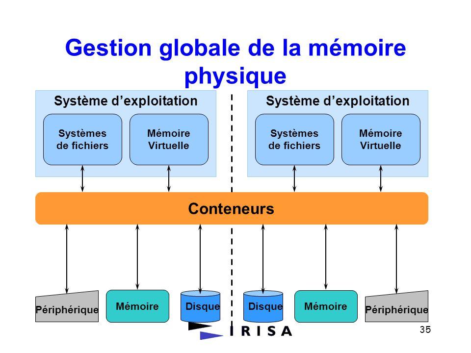35 Gestion globale de la mémoire physique Mémoire Conteneurs Système dexploitation Mémoire Virtuelle Systèmes de fichiers Mémoire Périphérique Système