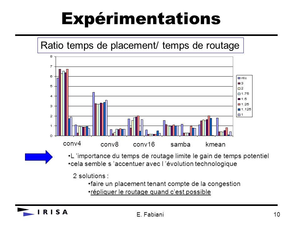 E. Fabiani10 Expérimentations L importance du temps de routage limite le gain de temps potentiel cela semble s accentuer avec l évolution technologiqu